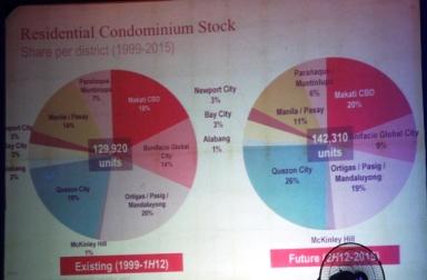Statistics on Residential sector as presented by Mr. Claro Cordero of Jones Lang La Salle Leechiu.
