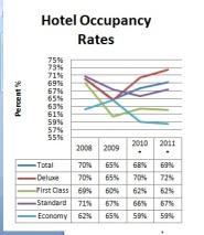 The tourism statistics according to Roque Sorioso.