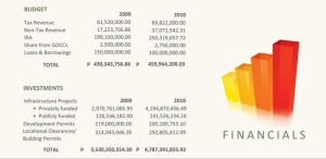 Investment records of the city.(Photo source: www.cityofbalanga.gov.ph)