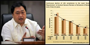 Finance Secretary Cesar Purisima and the negative collection growth rates of real property tax.