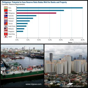 A bullish Philippine economy is good for the real estate sector.