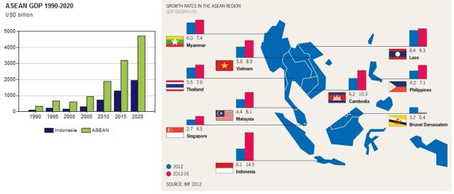 The economic growth of member-States of ASEAN.