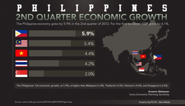The economic growth of the Philippines is one of the best in Asia.