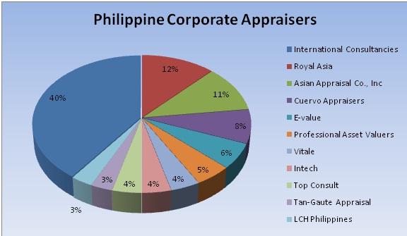 Phil. Corporate Appraisers
