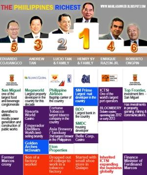 The Philippines' richest men.