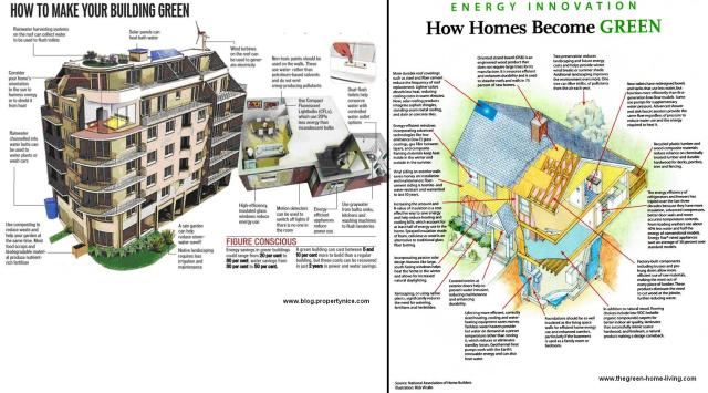 How to make a building and home green.