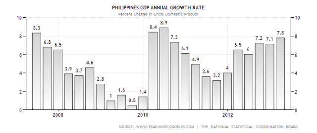 philippines-gdp-growth-annual