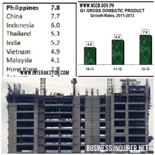 The Philippine economic boom have greatly benefited the real estate sector.