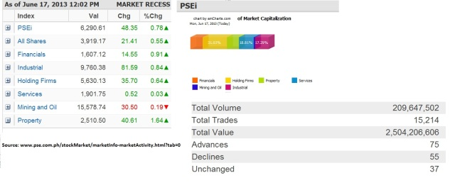 The PSE Index as of June 17, 2013.