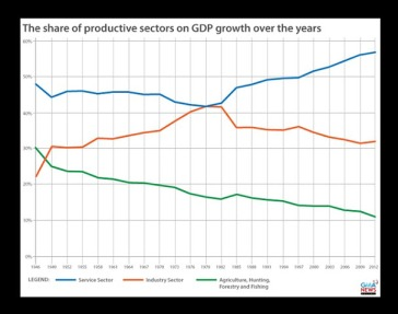 of shares of productive sectors on GDP growth over the years in the Philippines.
