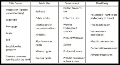 bundle of rights table
