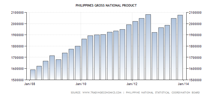 Statistics for Economy > GDP