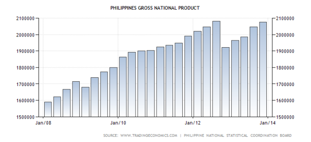 philippines-gross-national-product